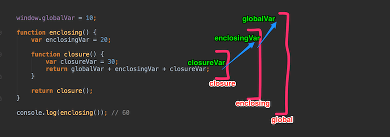 javaScript closure